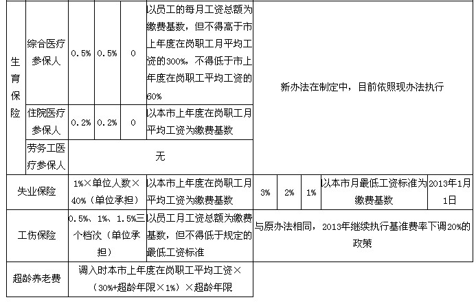 深圳市企业职工社会保险缴费比例及缴费基数调整对照